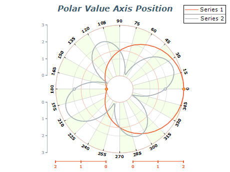 polar chart value axis position